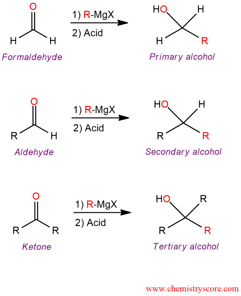 preparation of alkane using grignard sythesis To identify compounds and determine purity of product sample using gc analysis   10 experimental procedure (synthesis of grignard reagent).