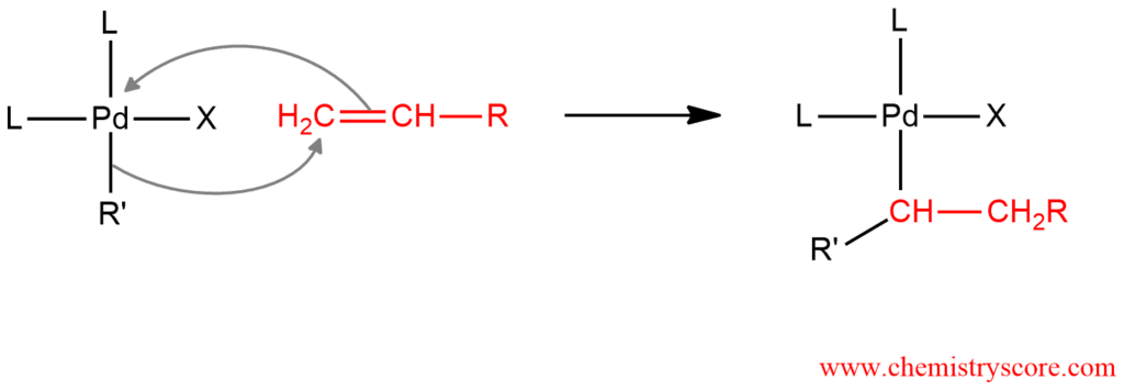 Heck Reaction - ChemistryScore