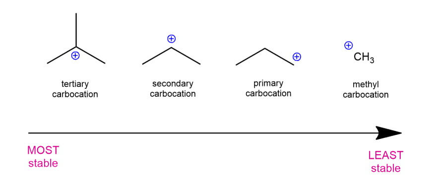 Carbocations-2