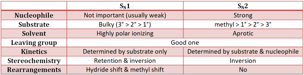 SN1 reaction and SN2 reaction Comparison Diagraam